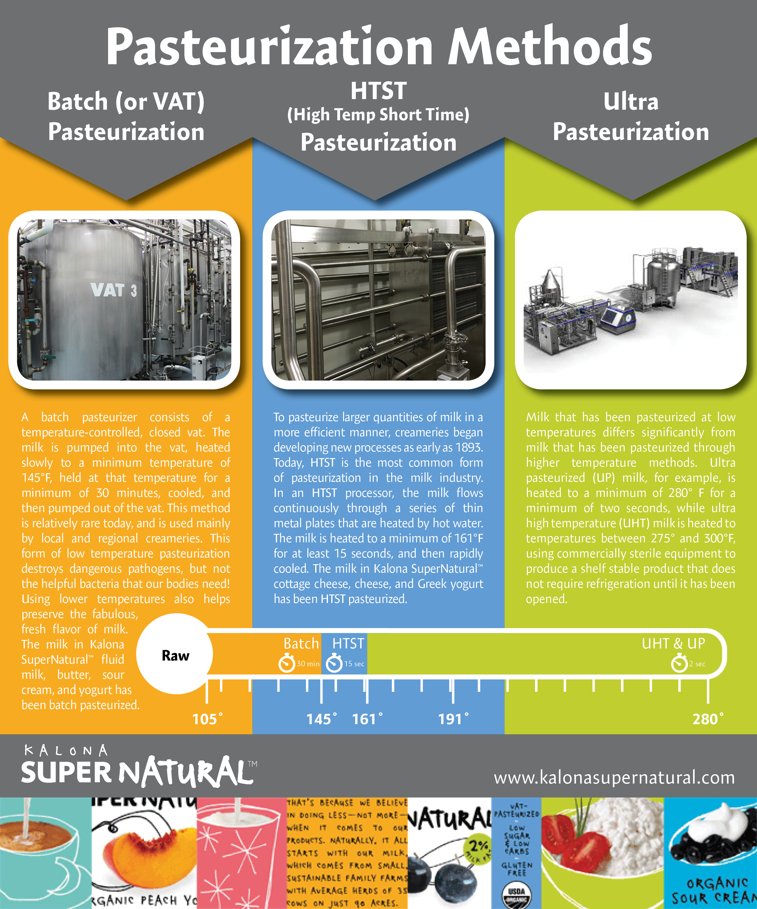How does Pasteurization work today?